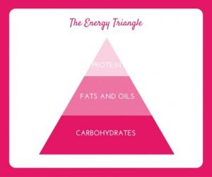 the energy triangle